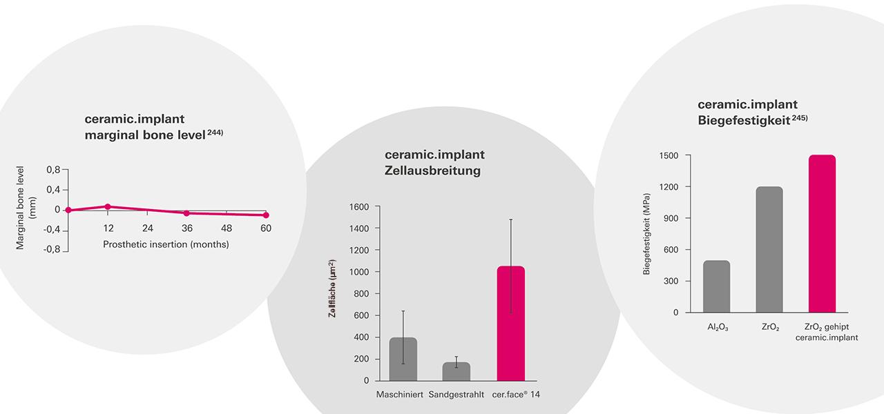 Zahlreiche Studien machen ceramicimplant zu einem der bestdokumentierten keramischen Implantate überhaupt