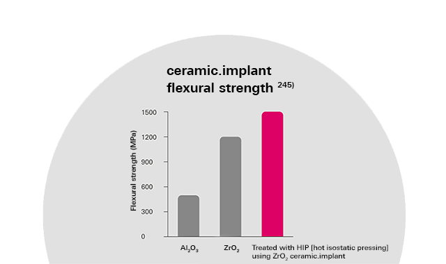 Numerous studies make ceramic.implant one of the best documented ceramic implants ever.